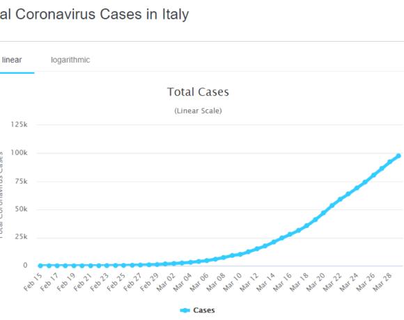 Κοροναϊός : Θερίζει την Ιταλία και την Ισπανία προξενώντας τον θάνατο σε 17