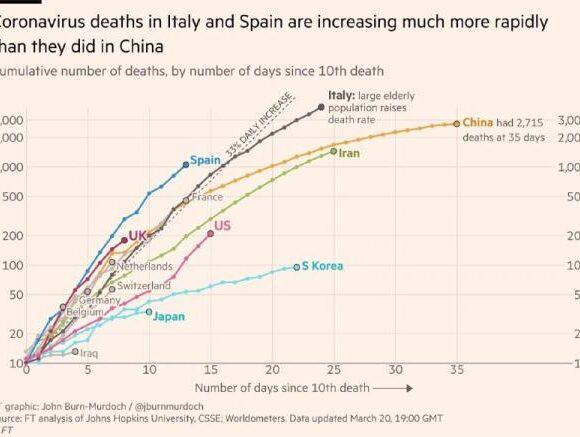 «Κόκκινος» συναγερμός τριών εβδομάδων για τον κοροναϊό – Ξαφνική «έκρηξη» νεκρών σε Ισπανία, Ιταλία[αποκαλυπτικά γραφήματα]
