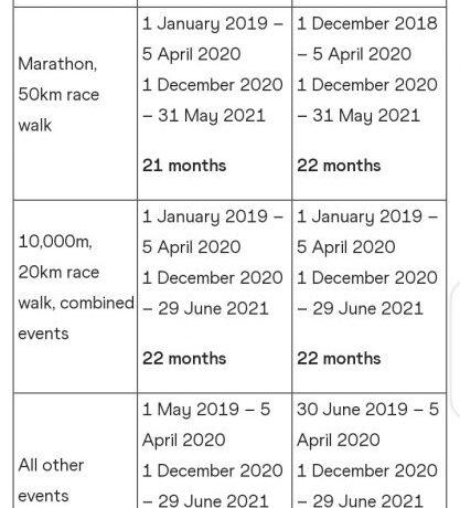 1 Δεκεμβρίου 2020 με 31 Μαΐου 2021 η περίοδος Ολυμπιακής πρόκρισης