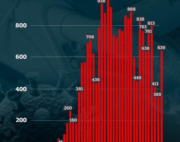 Βρετανία : 639 νέοι θάνατοι από κοροναϊό