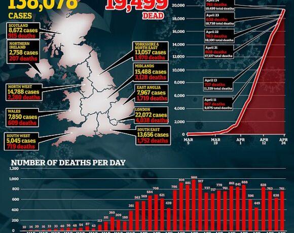 Βρετανία : 761 νέοι θάνατοι από κοροναϊό