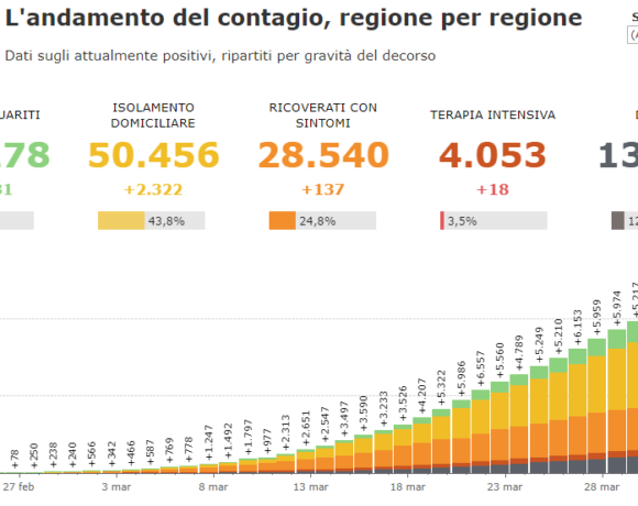Κοροναϊός: Δίχως τέλος το μαρτύριο στην Ιταλία – 760 νέοι θάνατοι