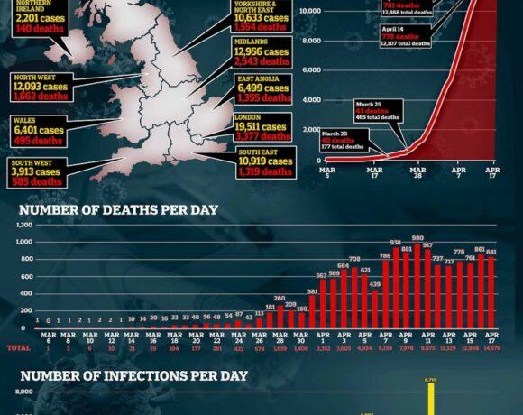 Συνεχίζεται το δράμα στη Βρετανία: 847 νεκροί σε ένα 24ωρο