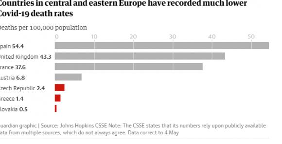 Κοροναϊός : Γιατί η Ελλάδα και η ανατολική Ευρώπη «χτυπήθηκαν» λιγότερο