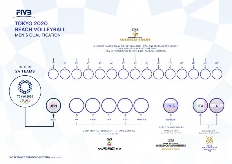 Οι νέες ημερομηνίες για την Ολυμπιακή πρόκριση