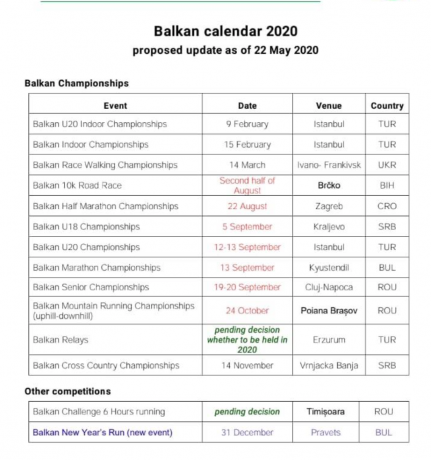 Το νέο καλεντάρι της βαλκανικής ομοσπονδίας για το 2020