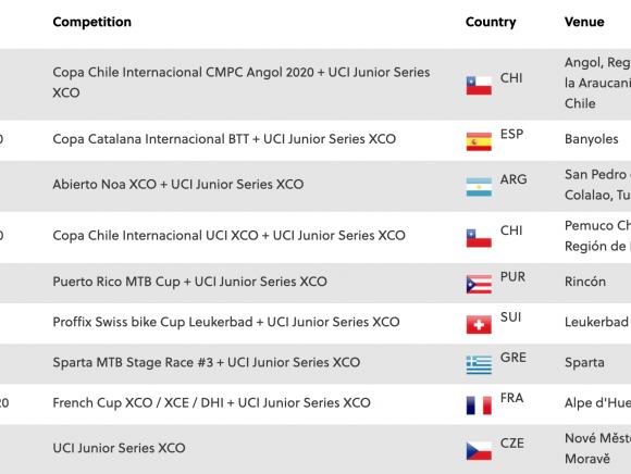Για πρώτη φορά στην Ελλάδα αγώνας MTB εφήβων της UCI