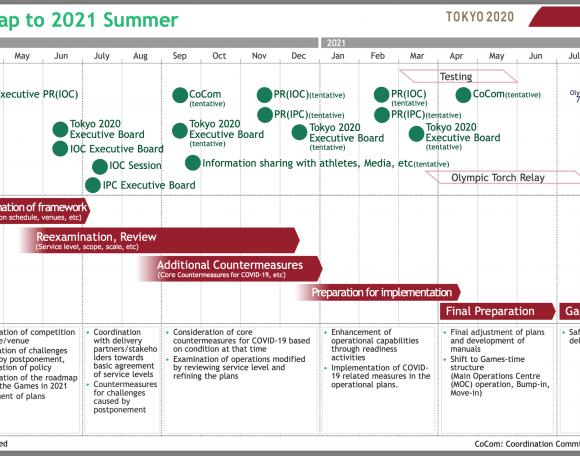 Τόκιο 2020: Ο σχεδιασμός για το 2021
