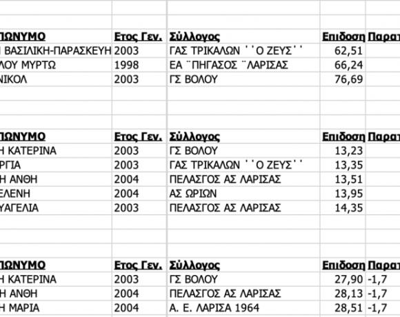 Διασυλλογικό Α/Γ: Λάρισα (αποτελέσματα)