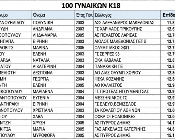 Πανελλήνιο Κ18: Λίστες συμμετοχής κορασίδων