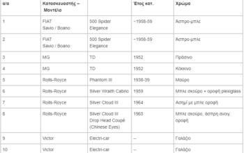Εντυπωσιακό timelapse: Η διαδικασία αποκατάστασης των βασιλικών οχημάτων