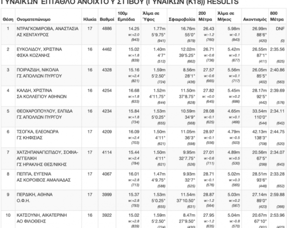 Πάτρα 2020, πανελλήνιο συνθέτων: Πρωταθλήτρια με 6 αγωνίσματα