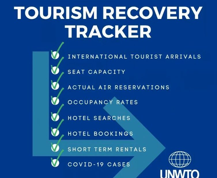 Tourism Recovery Tracker: UNWTO Offers Key Data in One Place