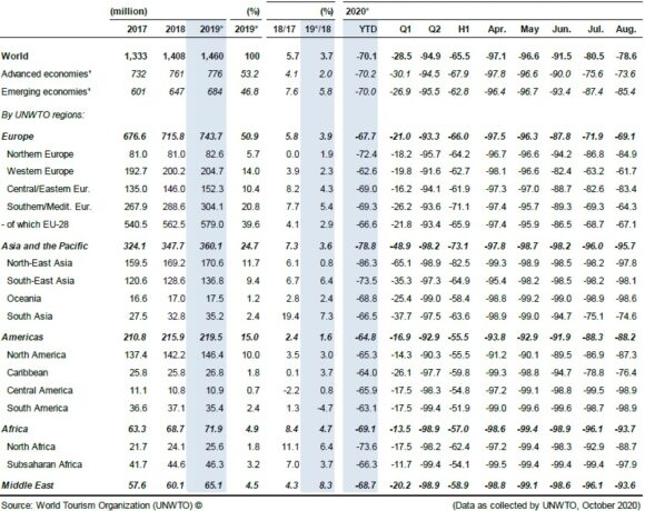 UNWTO: Ελεύθερη πτώση 70% για τον παγκόσμιο Τουρισμό | ΕΚΘΕΣΗ