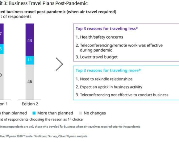 Τι λένε οι ταξιδιώτες σε μεγάλη έρευνα σε 9 χώρες για τα ταξίδια | 1 στους 5 τα θεωρεί ασφαλή | Το 63% θα ταξιδέψει μετά τον Covid | ΔΙΑΓΡΑΜΜΑΤΑ