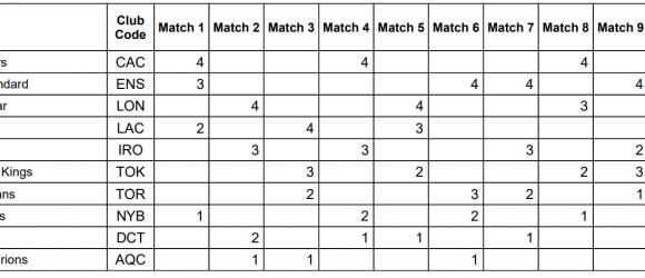 ISL 2020: 8 ομάδες με 4 Έλληνες στους ημιτελικούς