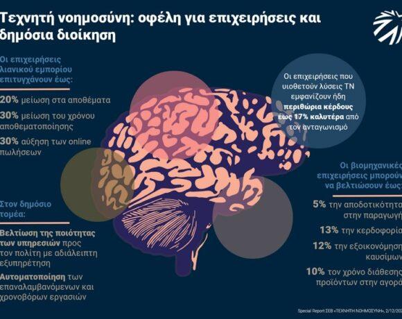 ΣΕΒ: Τεχνητή νοημοσύνη, ένα απαραίτητο άλμα για τις επιχειρήσεις | Τα δεδομένα σήμερα και οι προτάσεις