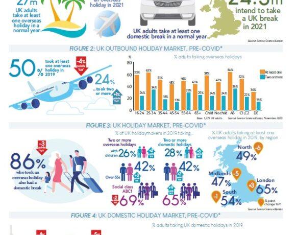 Ένας στους 3 ενήλικες στη Βρετανία, σκοπεύει να κάνει διακοπές στο εξωτερικό το 2021 | ΕΡΕΥΝΑ | ΔΙΑΓΡΑΜΜΑΤΑ