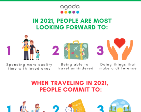Έρευνα: Τι ζητούν οι ταξιδιώτες για το 2021 | Ποιες είναι οι τάσεις