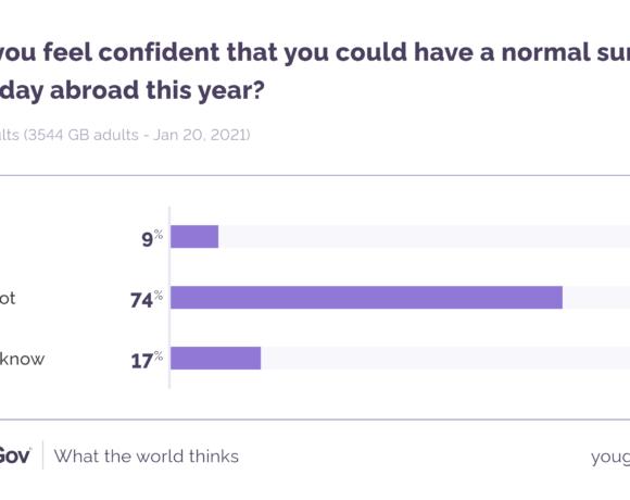 Βρετανία: Χαμηλά η εμπιστοσύνη για διακοπές στο εξωτερικό το 2021 | Στοιχεία και για ΗΠΑ