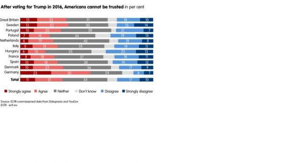 Δημοσκόπηση – Ευρωπαίοι για ΗΠΑ: «Χρεοκοπημένο» πολιτικό σύστημα, «αφερέγγυοι» οι Αμερικανοί