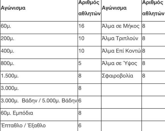 Πανελλήνιο πρωτάθλημα κλειστού με 234 συμμετοχές