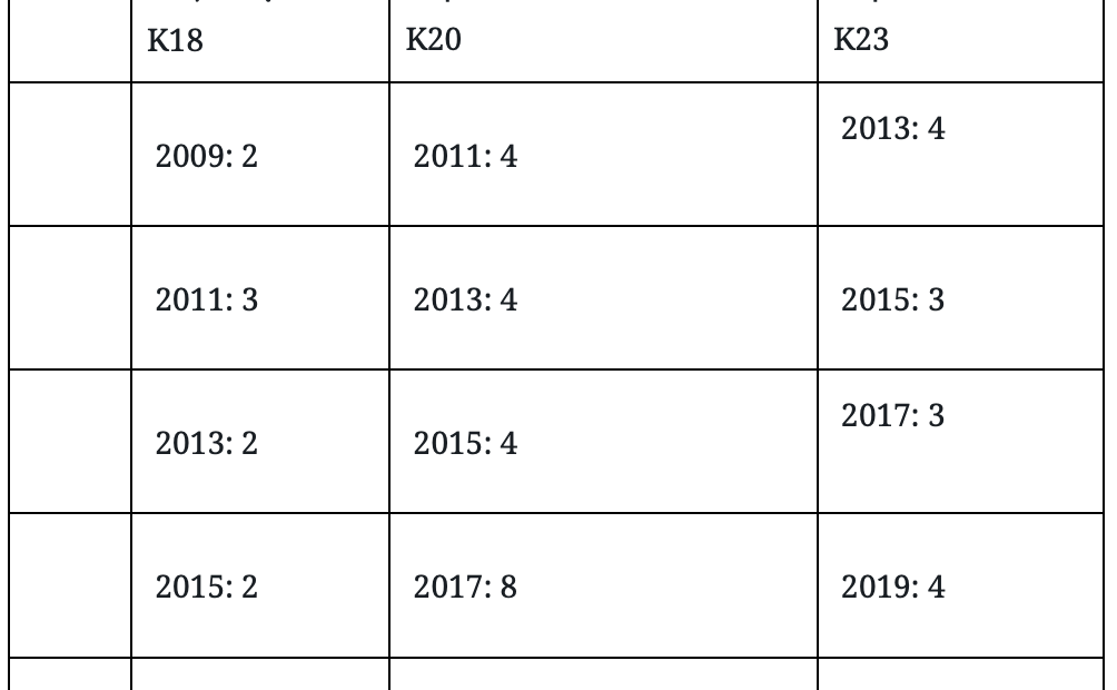 Ποιοτική αξιολόγηση Ελλάδας, Τσεχίας, Ολλανδίας και Πολωνίας τα τελευταία 10 χρόνια
