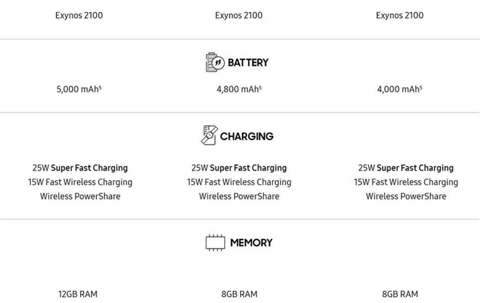 Τα επίσημα τεχνικά χαρακτηριστικά των Galaxy S21, Galaxy S21+ και Galaxy S21 Ultra