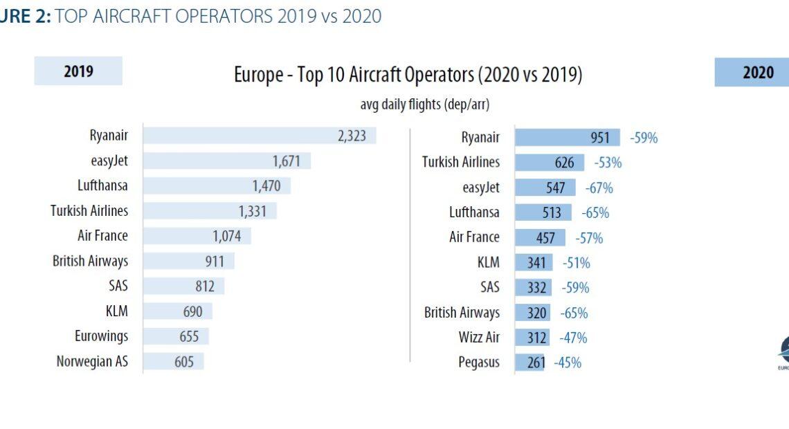 EUROCONTROL: Στο 51% του 2019, οι αερομεταφορές το 2021 |ΜΕΛΕΤΗ | ΔΙΑΓΡΑΜΜΑΤΑ