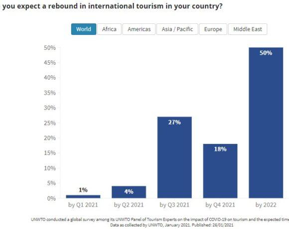 UNWTO: Το 2020 η χειρότερη χρονιά στην ιστορία του Τουρισμού, το 2021 μπορεί να είναι χειρότερο