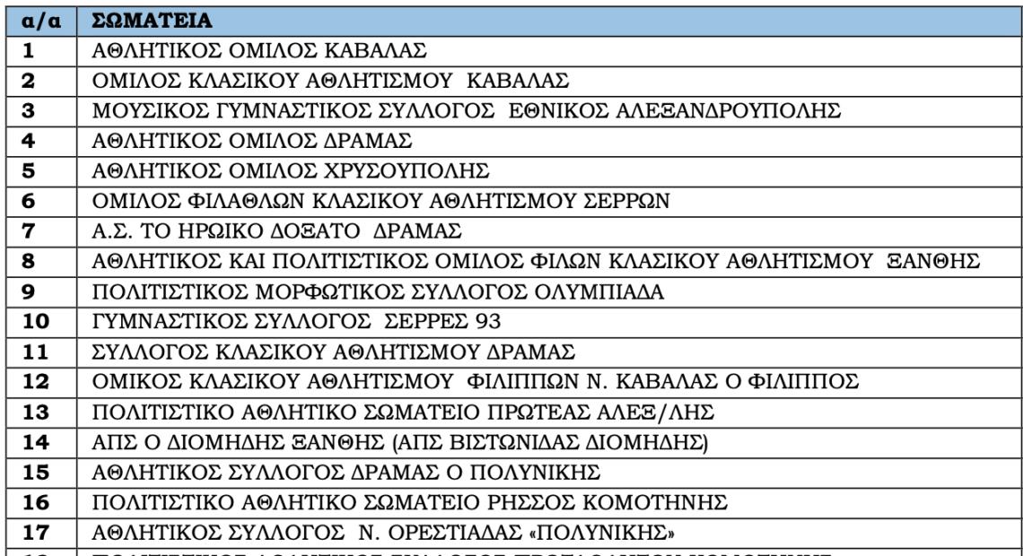 Η λίστα των σωματείων του ΣΕΓΑΣ για τις εκλογές