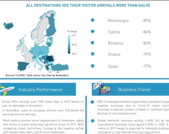 ETC: Έως το 2023 τα επίπεδα του 2019 στον Τουρισμό | Η χειρότερη χρονιά για διεθνείς αφίξεις στην Ευρώπη για περισσότερα από 30 χρόνια to 2020