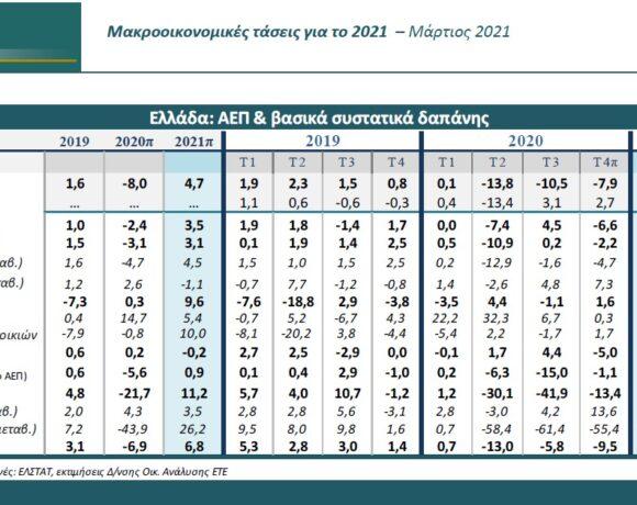 Αυτά είναι τα έσοδα του 2021 που αναμένει από τον Τουρισμό η Εθνική Τράπεζα