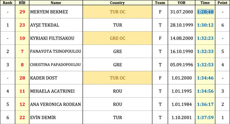 Δύο μετάλλια για την Ελλάδα στο βαλκανικό (αποτελέσματα)