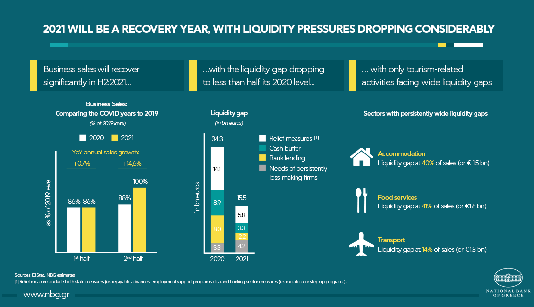 NBG: Liquidity Pressures Dropping in 2021 but Tourism Under Strain