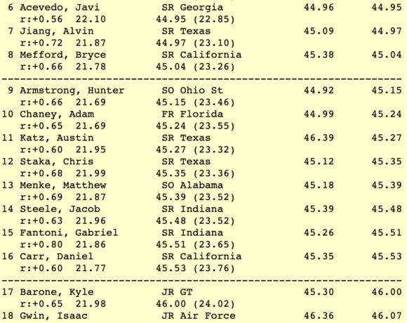 NCAA: 23ος ο Σοφιανίδης στις 100γ ύπτιο