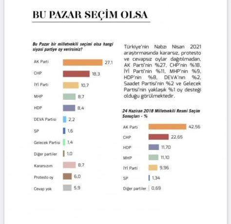 Τουρκία: Στα «τάρταρα» η δημοτικότητα του κόμματος του Ερντογάν σύμφωνα με δημοσκόπηση