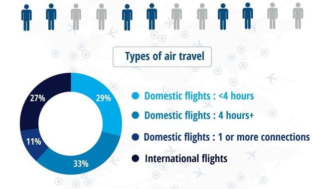Deloitte: Το 40% των Αμερικανών σχεδιάζει ταξίδια αναψυχής το Καλοκαίρι