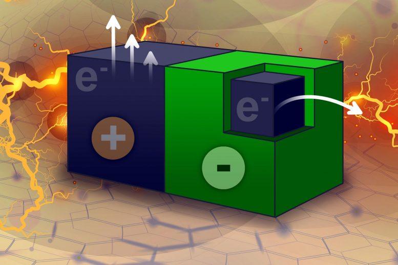 ΜΙΤ: Ανακαλύφθηκε νέος τρόπος παραγωγής ηλεκτρικής ενέργειας