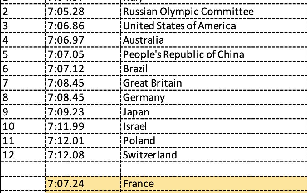 Οι τελικές λίστες των σκυταλοδρομιών για τους Ολυμπιακούς