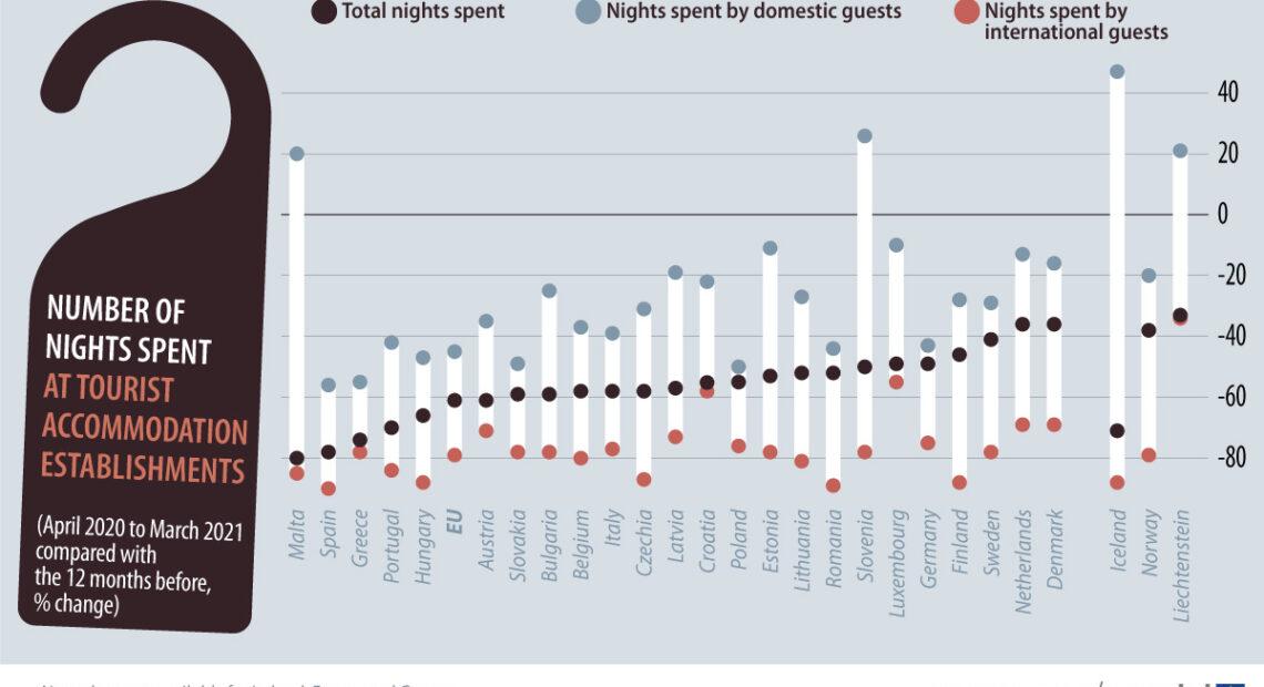 Covid-19: Greece Overnights Among Hardest Hit in EU