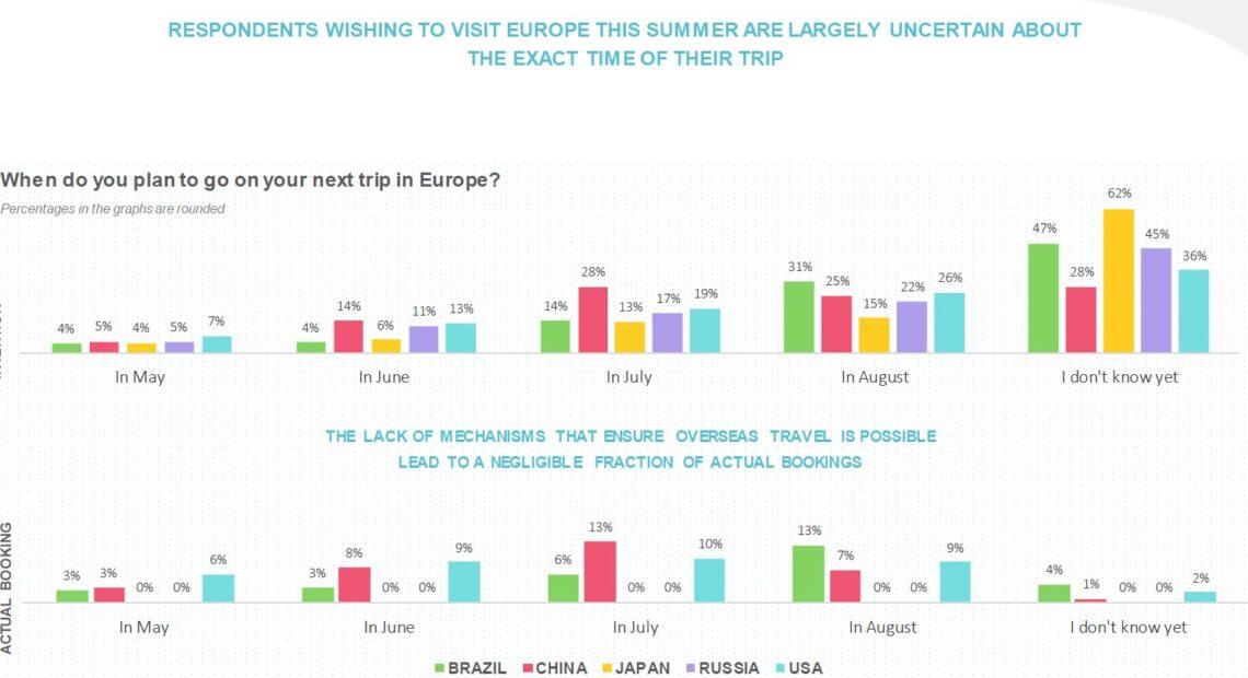 ETC: Επιφυλακτικοί για ταξίδια στην Ευρώπη, Αμερικάνοι, Ρώσοι, Βραζιλιάνοι, Ιάπωνες και Κινέζοι   Τα ποσοστά για Ελλάδα   ΓΡΑΦΗΜΑΤΑ