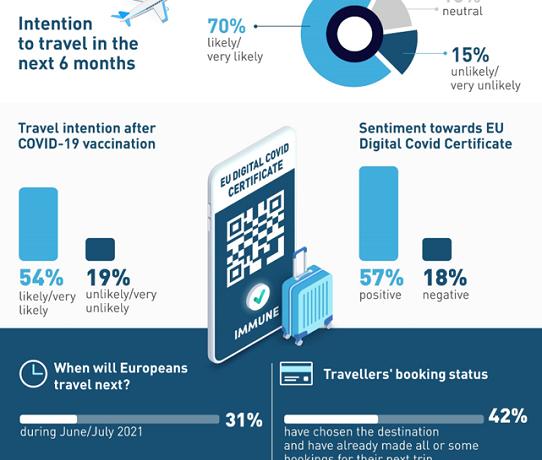 ETC: Το 70% των Ευρωπαίων σχεδιάζουν ένα ταξίδι τους επόμενους έξι μήνες|Η Ελλάδα και οι χώρες του ευρωπαϊκού νότου στις προτιμήσεις τους