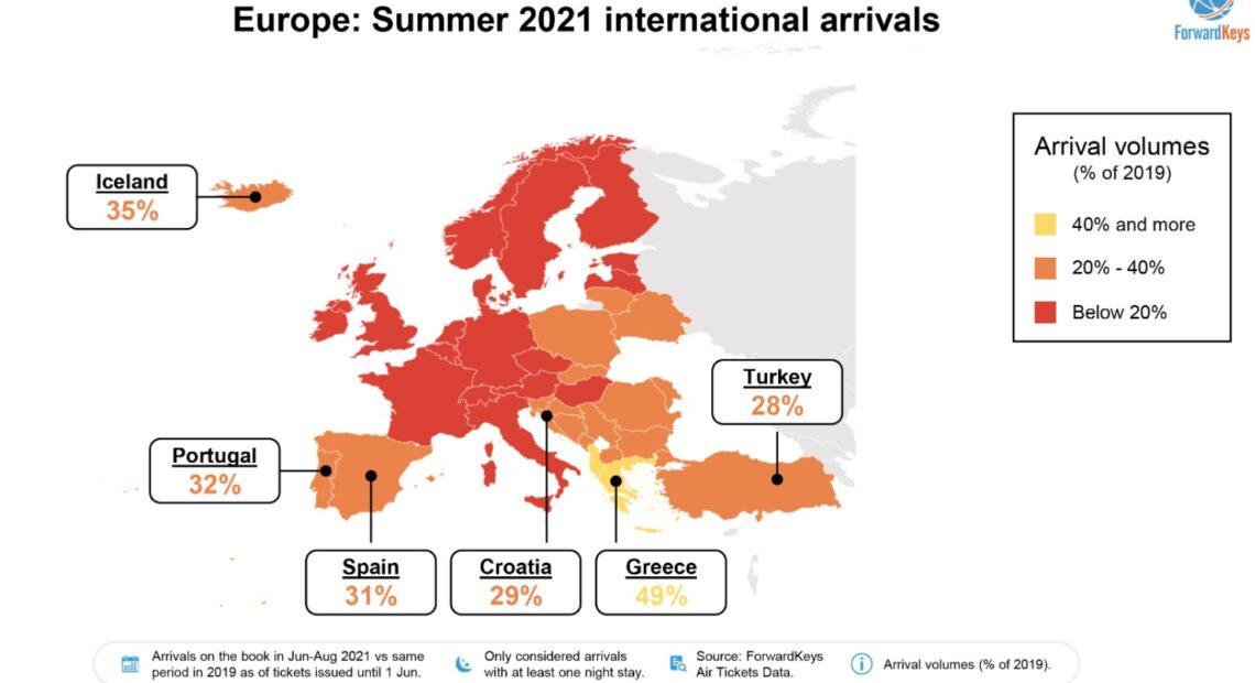 ForwardKeys: Πρώτη στην Ευρώπη η Ελλάδα| Στο 49% του 2019 οι κρατήσεις για την Ελλάδα το Καλοκαίρι