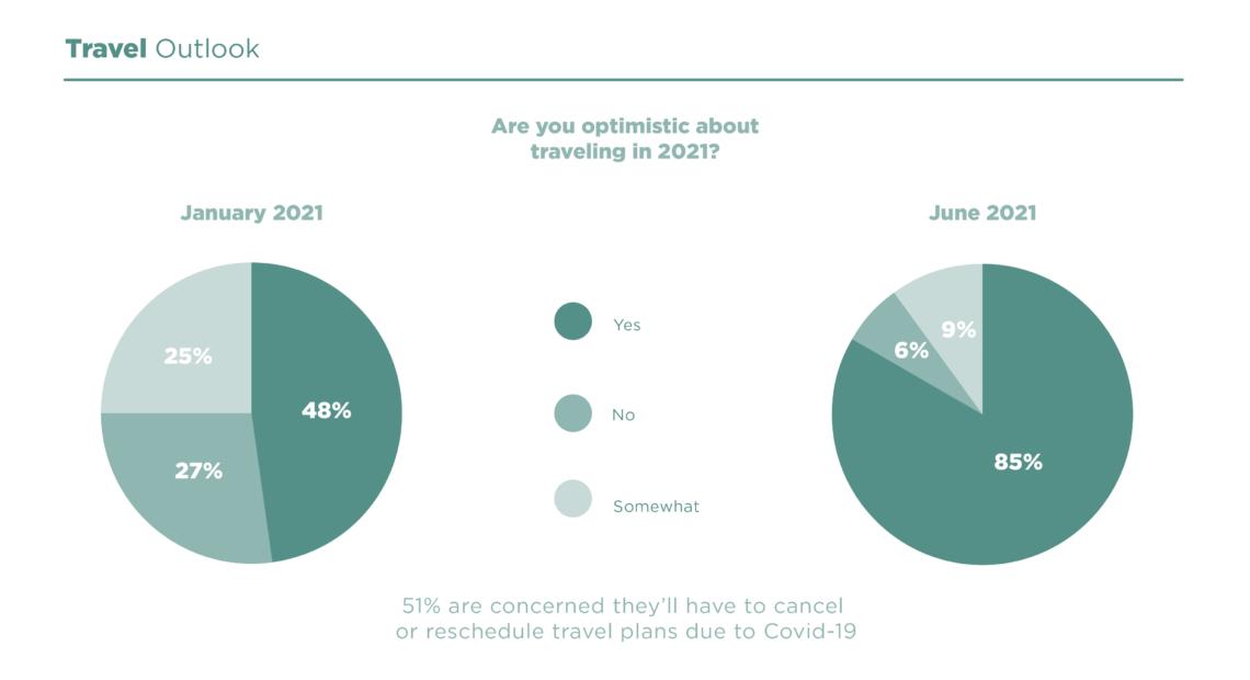 Πρόθυμο να ταξιδέψει το 85% των Αμερικανών εφέτος|Σε ποσοστό 55% έχουν ήδη κάνει κράτηση