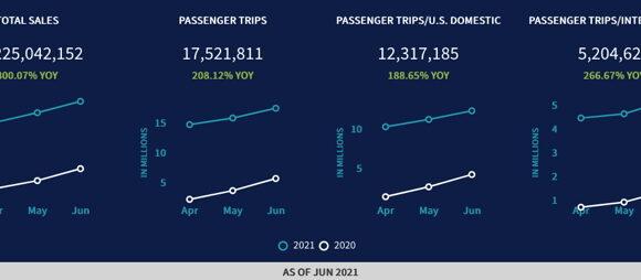 Στα ύψη οι πωλήσεις αεροπορικών εισιτηρίων στις ΗΠΑ, τον Ιούνιο | Στο +800%, σε σύγκριση με τον Ιούνιο 2020