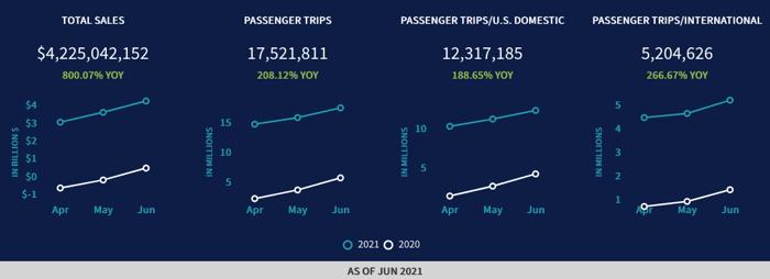 Στα ύψη οι πωλήσεις αεροπορικών εισιτηρίων στις ΗΠΑ, τον Ιούνιο   Στο +800%, σε σύγκριση με τον Ιούνιο 2020
