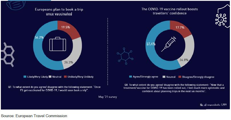 ETC: Στο 80% των ταξιδιών στην Ευρώπη τα ενδοευρωπαϊκά ταξίδια το 2021