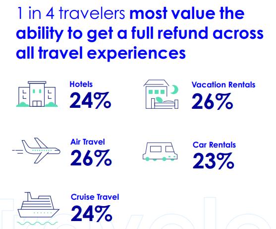 Expedia: Η τιμή δεν αποτελεί πρώτη προτεραιότητα στην επιλογή ταξιδιού