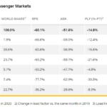 IATA: Ελαφρώς βελτιωμένη η αεροπορική κίνηση τον Ιούνιο|Παραμένει απογοητευτική σε σχέση με το 2019